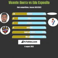 Vicente Iborra vs Edu Exposito h2h player stats