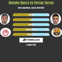 Vicente Iborra vs Ferran Torres h2h player stats