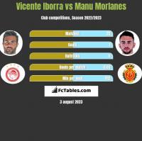 Vicente Iborra vs Manu Morlanes h2h player stats