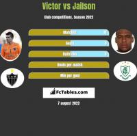 Victor vs Jailson h2h player stats