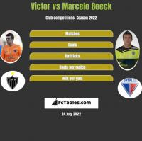 Victor vs Marcelo Boeck h2h player stats
