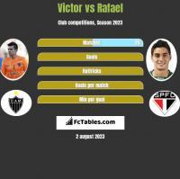 Victor vs Rafael h2h player stats