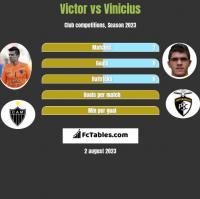 Victor vs Vinicius h2h player stats