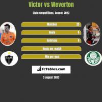 Victor vs Weverton h2h player stats