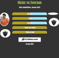 Victor vs Everson h2h player stats
