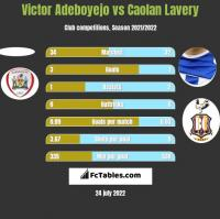 Victor Adeboyejo vs Caolan Lavery h2h player stats
