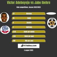 Victor Adeboyejo vs Jabo Ibehre h2h player stats