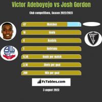 Victor Adeboyejo vs Josh Gordon h2h player stats