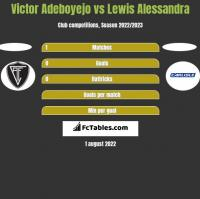 Victor Adeboyejo vs Lewis Alessandra h2h player stats
