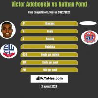 Victor Adeboyejo vs Nathan Pond h2h player stats