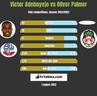 Victor Adeboyejo vs Oliver Palmer h2h player stats