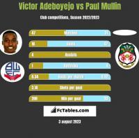 Victor Adeboyejo vs Paul Mullin h2h player stats