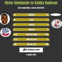 Victor Adeboyejo vs Ashley Nadesan h2h player stats