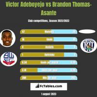 Victor Adeboyejo vs Brandon Thomas-Asante h2h player stats