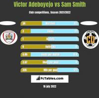 Victor Adeboyejo vs Sam Smith h2h player stats