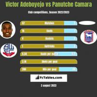 Victor Adeboyejo vs Panutche Camara h2h player stats