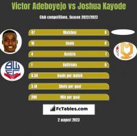 Victor Adeboyejo vs Joshua Kayode h2h player stats
