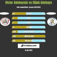 Victor Adeboyejo vs Elijah Adebayo h2h player stats