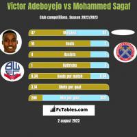 Victor Adeboyejo vs Mohammed Sagaf h2h player stats