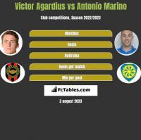 Victor Agardius vs Antonio Marino h2h player stats