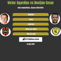 Victor Agardius vs Bostjan Cesar h2h player stats