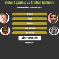 Victor Agardius vs Cristian Molinaro h2h player stats