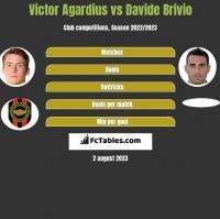 Victor Agardius vs Davide Brivio h2h player stats