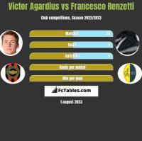 Victor Agardius vs Francesco Renzetti h2h player stats