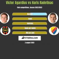 Victor Agardius vs Haris Radetinac h2h player stats