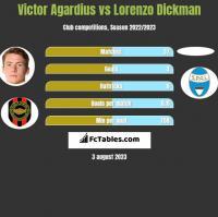 Victor Agardius vs Lorenzo Dickman h2h player stats