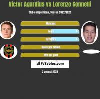 Victor Agardius vs Lorenzo Gonnelli h2h player stats