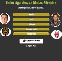 Victor Agardius vs Matias Silvestre h2h player stats