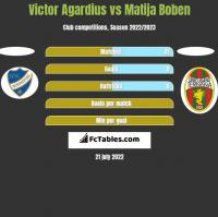 Victor Agardius vs Matija Boben h2h player stats