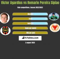 Victor Agardius vs Romario Pereira Sipiao h2h player stats