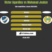 Victor Agardius vs Mohanad Jeahze h2h player stats