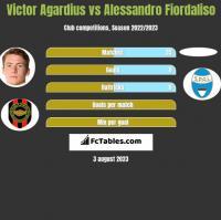 Victor Agardius vs Alessandro Fiordaliso h2h player stats