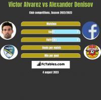 Victor Alvarez vs Alexander Denisov h2h player stats