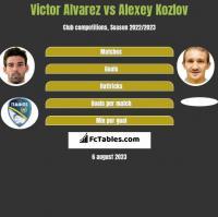 Victor Alvarez vs Alexey Kozlov h2h player stats