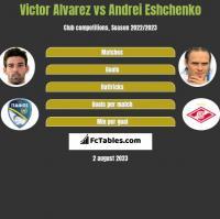 Victor Alvarez vs Andrei Eshchenko h2h player stats