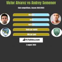 Victor Alvarez vs Andriej Siemionow h2h player stats