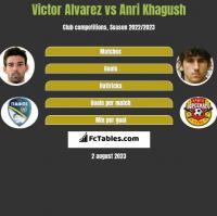 Victor Alvarez vs Anri Khagush h2h player stats