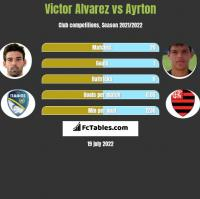 Victor Alvarez vs Ayrton h2h player stats