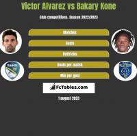 Victor Alvarez vs Bakary Kone h2h player stats