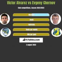 Victor Alvarez vs Evgeny Chernov h2h player stats