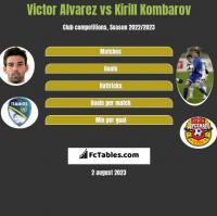 Victor Alvarez vs Kirill Kombarov h2h player stats