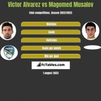 Victor Alvarez vs Magomed Musalov h2h player stats