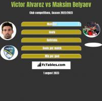 Victor Alvarez vs Maksim Belyaev h2h player stats