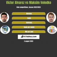 Victor Alvarez vs Maksim Wołodko h2h player stats