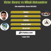 Victor Alvarez vs Mihail Aleksandrov h2h player stats