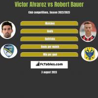 Victor Alvarez vs Robert Bauer h2h player stats